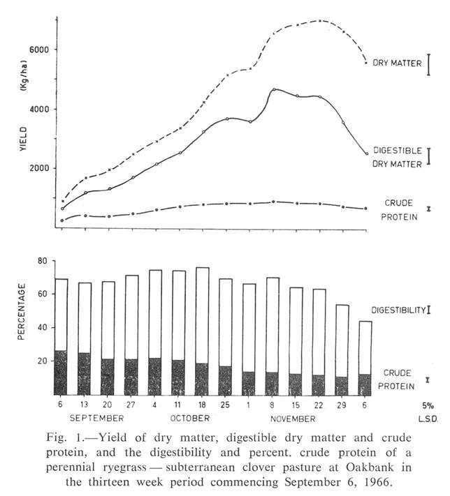 OAKBANK Digestibility chart