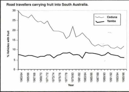 Road travellers carrying fruit into South Australia